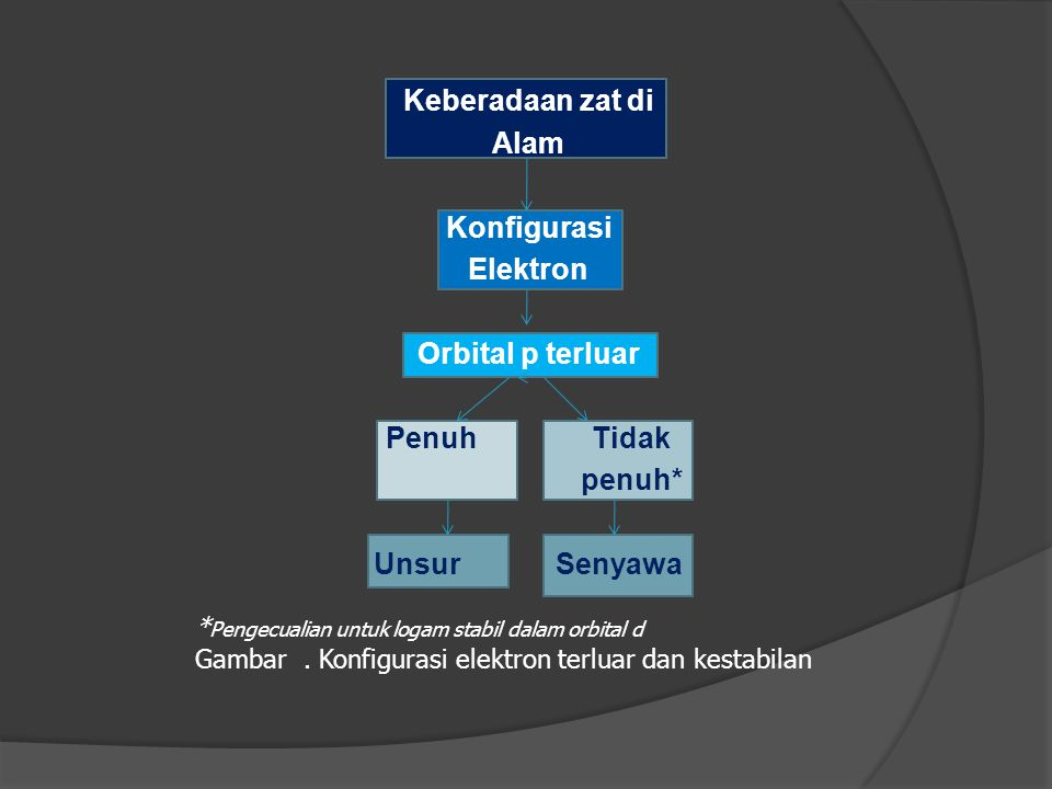 Keberadaan zat di Alam Konfigurasi Elektron Orbital p terluar Penuh Tidak penuh* Unsur Senyawa * Pengecualian untuk logam stabil dalam orbital d Gambar.