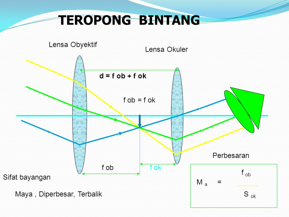 Disebut juga TELESKOP Fungsinya untuk melihat benda benda yang sangat jauh JENISNYA Teropong Bias  Teropong Bintang (Teropong Astronomi)  Teropong B