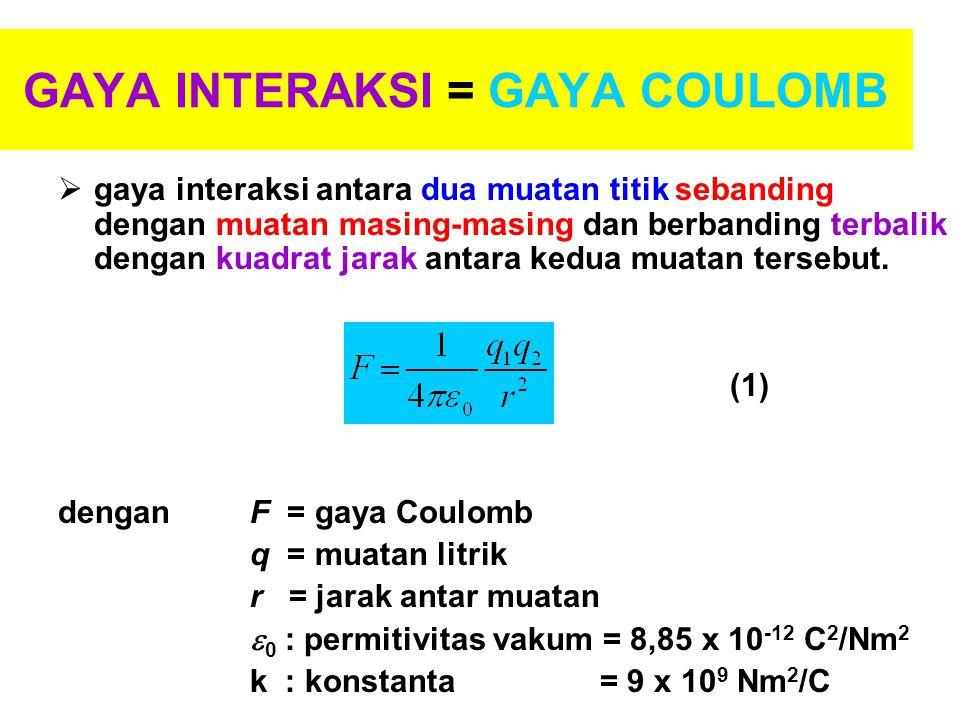 GAYA INTERAKSI = GAYA COULOMB  gaya interaksi antara dua muatan titik sebanding dengan muatan masing-masing dan berbanding terbalik dengan kuadrat ja