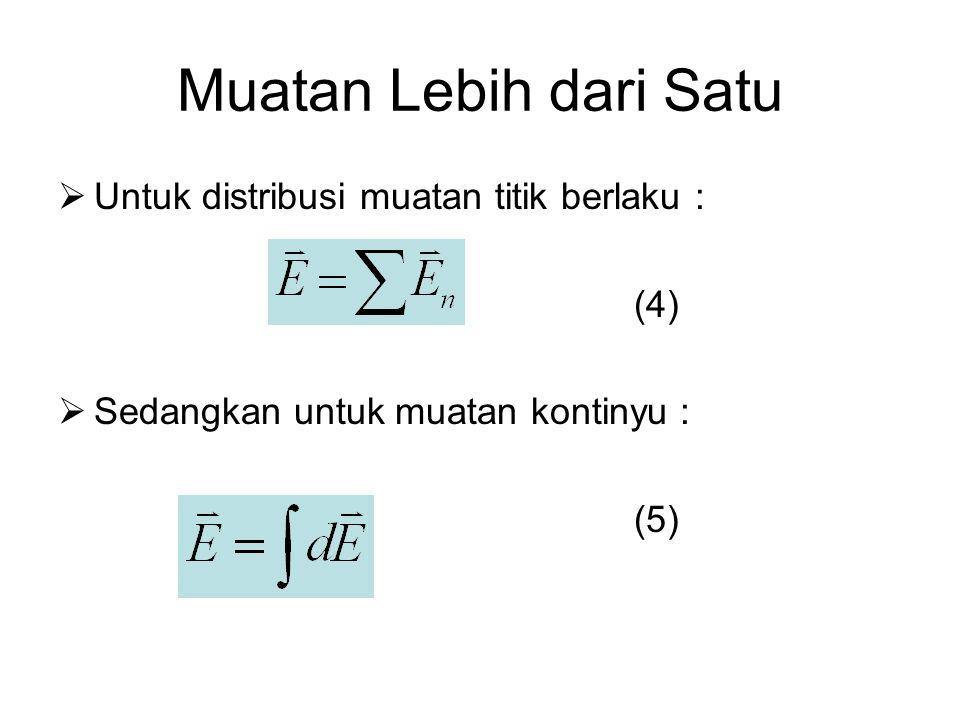 Muatan Lebih dari Satu  Untuk distribusi muatan titik berlaku : (4)  Sedangkan untuk muatan kontinyu : (5)