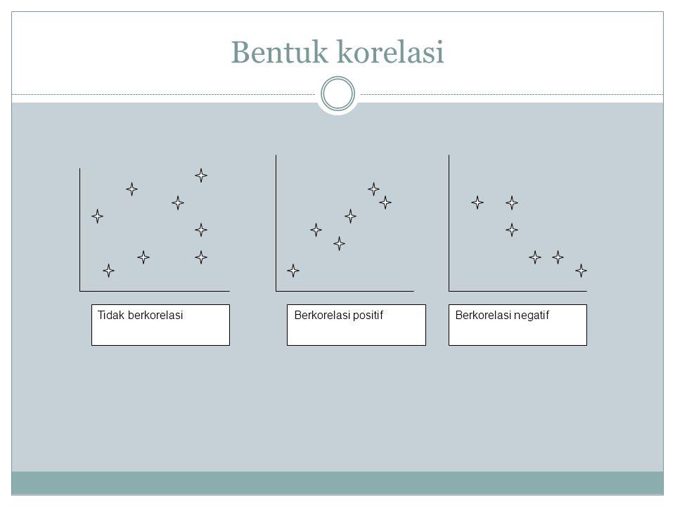 Bentuk korelasi Tidak berkorelasiBerkorelasi positifBerkorelasi negatif