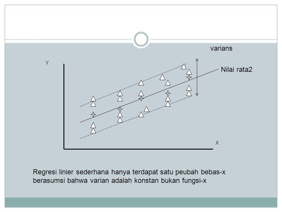 Nilai rata2 varians X Y Regresi linier sederhana hanya terdapat satu peubah bebas-x berasumsi bahwa varian adalah konstan bukan fungsi-x