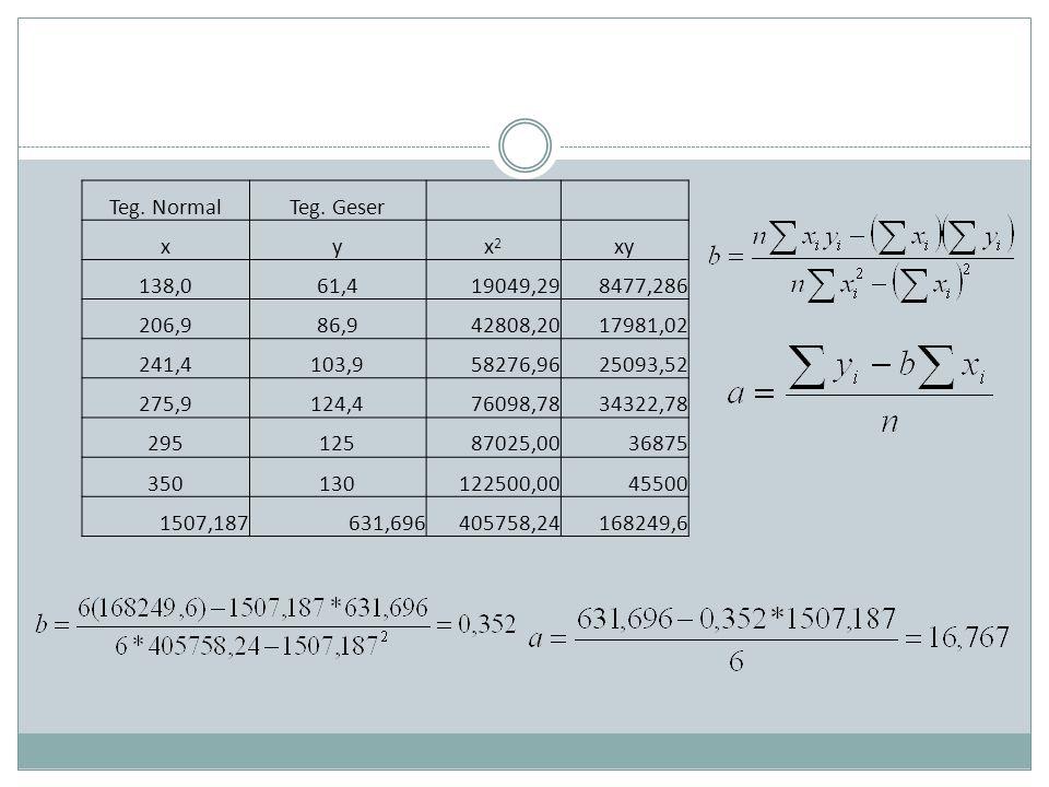Nofas (X)Kuat tekan (Y) 123456123456 0.35 0.37 0.4 0.41 0.5 0.1225 0.1369 0.1600 0.1681 0.2500 30 29 28 25 22 20 10.5 10.73 10.36 10 9.02 10 900 841 784 625 484 400 2.40.974415460.614034 Contoh: perhitungan koefisien regresi dari data hubungan antara faktor air semen dan kuat tekan beton pada campuran 1:2:3
