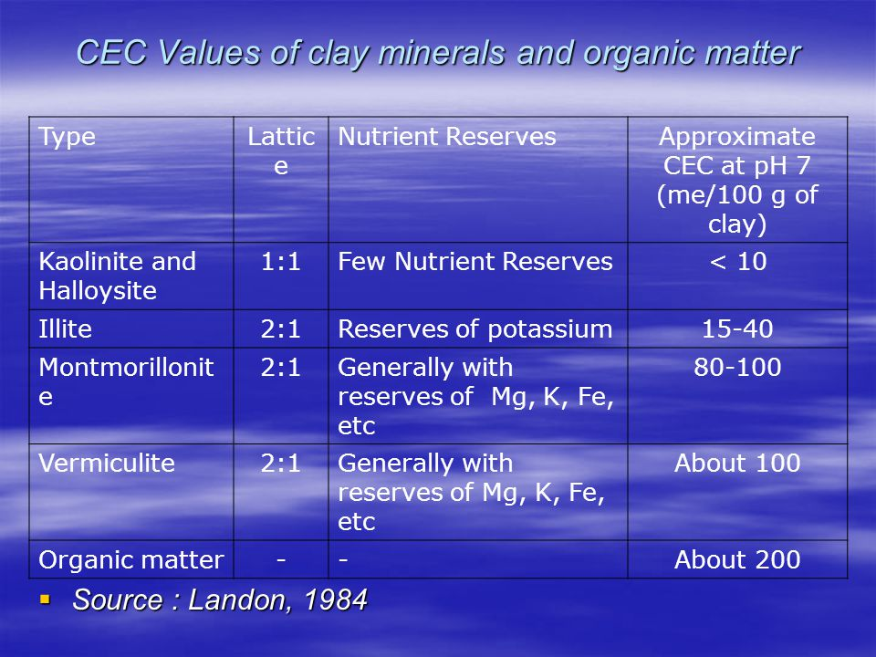 CEC Values of clay minerals and organic matter  Source : Landon, 1984 TypeLattic e Nutrient ReservesApproximate CEC at pH 7 (me/100 g of clay) Kaolinite and Halloysite 1:1Few Nutrient Reserves< 10 Illite2:1Reserves of potassium15-40 Montmorillonit e 2:1Generally with reserves of Mg, K, Fe, etc 80-100 Vermiculite2:1Generally with reserves of Mg, K, Fe, etc About 100 Organic matter--About 200