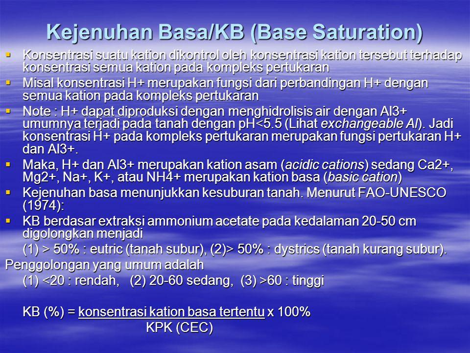 Kejenuhan Basa/KB (Base Saturation)  Konsentrasi suatu kation dikontrol oleh konsentrasi kation tersebut terhadap konsentrasi semua kation pada kompleks pertukaran  Misal konsentrasi H+ merupakan fungsi dari perbandingan H+ dengan semua kation pada kompleks pertukaran  Note : H+ dapat diproduksi dengan menghidrolisis air dengan Al3+ umumnya terjadi pada tanah dengan pH<5.5 (Lihat exchangeable Al).