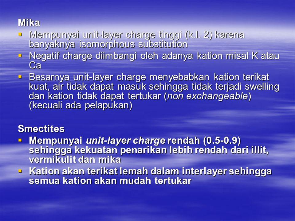 Mika  Mempunyai unit-layer charge tinggi (k.l.