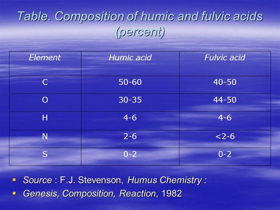  Humic acid dan Fulvic acid merupakan koloid hidrofilik sehingga mempunyai affinitas tinggi thd air; mempunyai muatan negatif karena adanya disosiasi gugus fungsional karboksil dan phenolic.