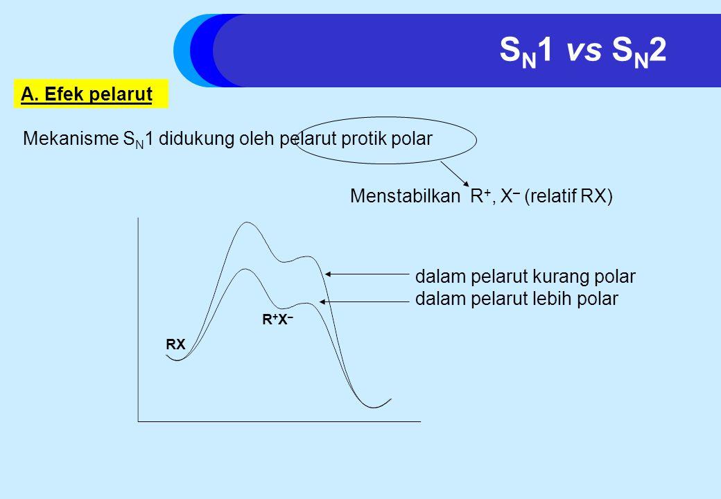 Mekanisme S N 1 didukung oleh pelarut protik polar Menstabilkan R +, X – (relatif RX) RX R+X–R+X– dalam pelarut kurang polar dalam pelarut lebih polar A.