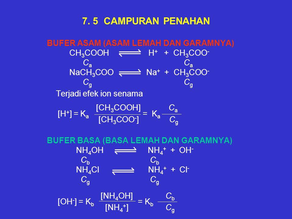 7. 5 CAMPURAN PENAHAN BUFER ASAM (ASAM LEMAH DAN GARAMNYA) CH 3 COOH H + + CH 3 COO - C a C a NaCH 3 COO Na + + CH 3 COO - C g C g Terjadi efek ion se