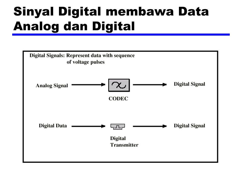 Sinyal Digital membawa Data Analog dan Digital