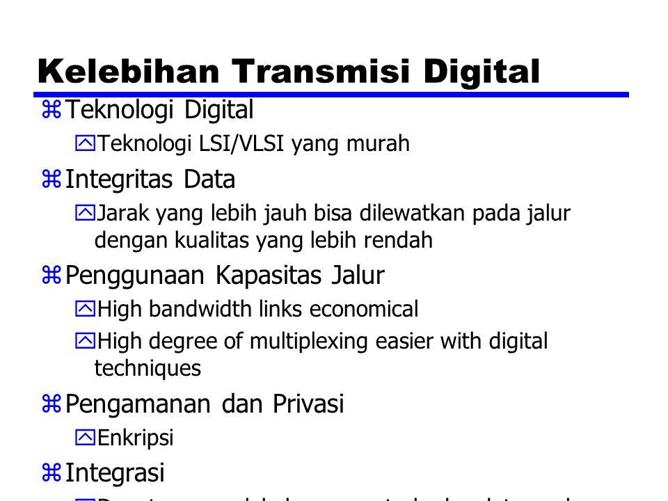 Kelebihan Transmisi Digital zTeknologi Digital yTeknologi LSI/VLSI yang murah zIntegritas Data yJarak yang lebih jauh bisa dilewatkan pada jalur denga