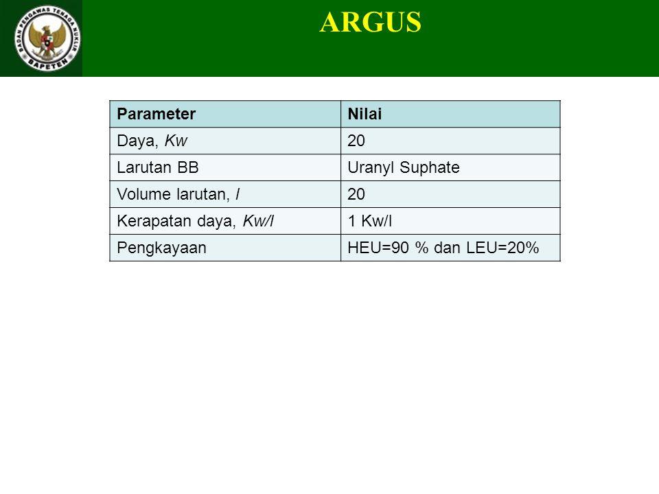 ARGUS ParameterNilai Daya, Kw20 Larutan BBUranyl Suphate Volume larutan, l20 Kerapatan daya, Kw/l1 Kw/l PengkayaanHEU=90 % dan LEU=20%