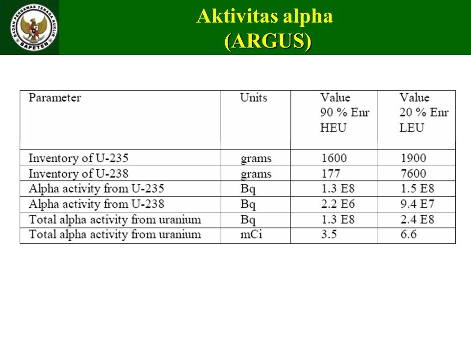 Aktivitas alpha (ARGUS) (ARGUS)