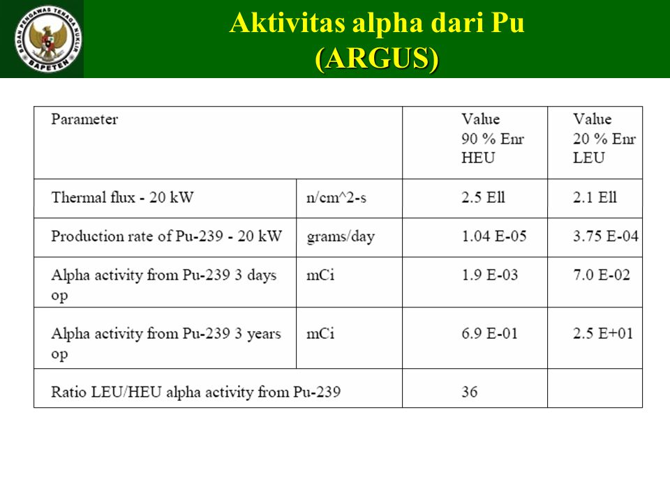Aktivitas alpha dari Pu(ARGUS)