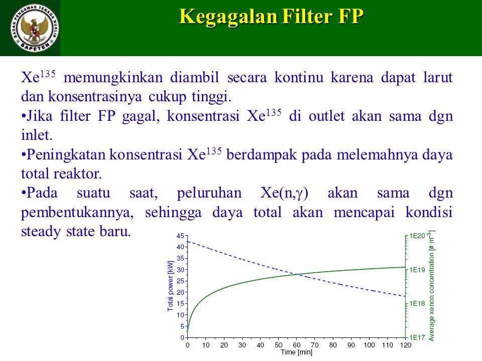 Kegagalan Filter FP Xe 135 memungkinkan diambil secara kontinu karena dapat larut dan konsentrasinya cukup tinggi. Jika filter FP gagal, konsentrasi X