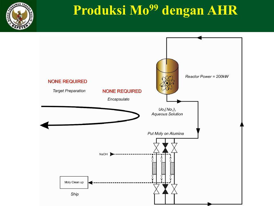 Produksi Mo 99 dengan AHR