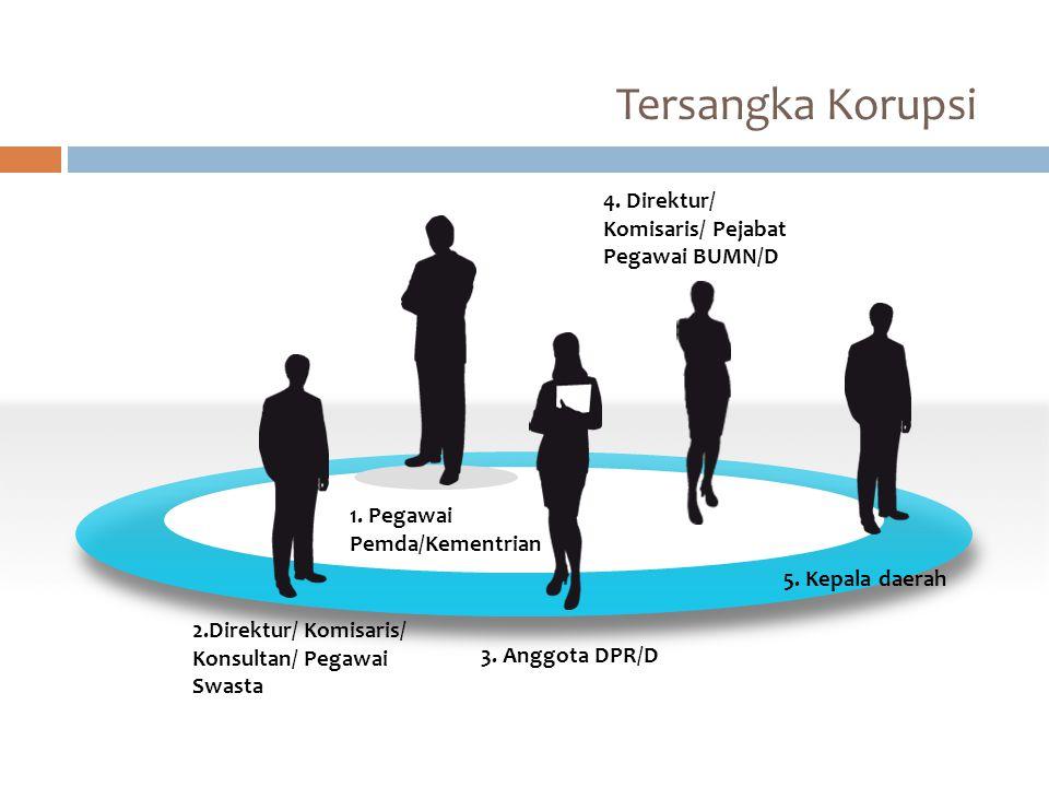 Tersangka Korupsi 3. Anggota DPR/D 2.Direktur/ Komisaris/ Konsultan/ Pegawai Swasta 1. Pegawai Pemda/Kementrian 4. Direktur/ Komisaris/ Pejabat Pegawa