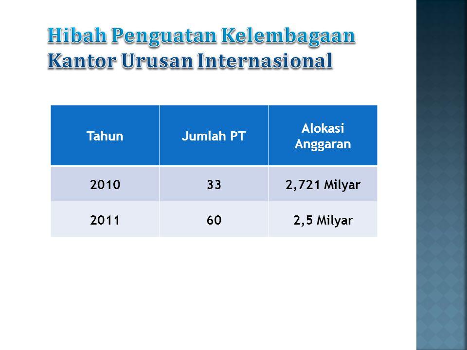 TahunJumlah PT Alokasi Anggaran 2010332,721 Milyar 2011602,5 Milyar