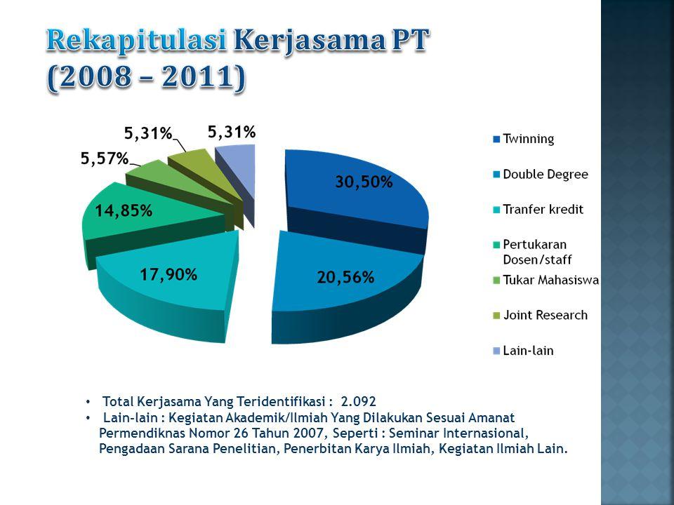 Total Kerjasama Yang Teridentifikasi : 2.092 Lain-lain : Kegiatan Akademik/Ilmiah Yang Dilakukan Sesuai Amanat Permendiknas Nomor 26 Tahun 2007, Seper