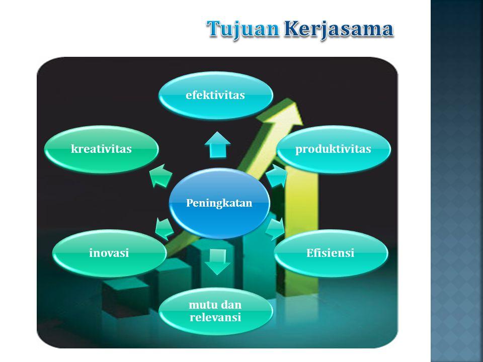 Peningkatan efektivitasproduktivitasEfisiensi mutu dan relevansi inovasikreativitas