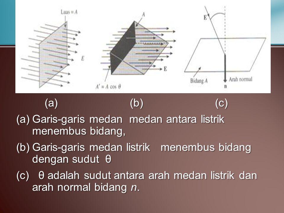(a)(b)(c) (a)Garis-garis medan medan antara listrik menembus bidang, (b)Garis-garis medan listrik menembus bidang dengan sudut θ (c) θ adalah sudut an