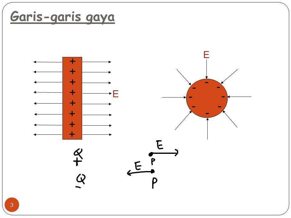 3 Garis-garis gaya + + + + + + + + - - - - - - - - E E