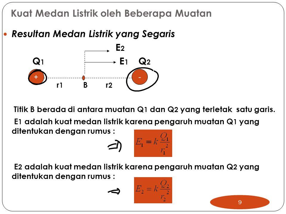 Kuat Medan Listrik oleh Beberapa Muatan Resultan Medan Listrik yang Segaris E 2 Q 1 E 1 Q 2 r 1 B r 2 Titik B berada di antara muatan Q 1 dan Q 2 yang