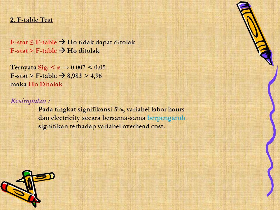 2. F-table Test F-stat ≤ F-table  Ho tidak dapat ditolak F-stat > F-table  Ho ditolak Ternyata Sig. < α → 0.007 < 0.05 F-stat > F-table  8,983 > 4,