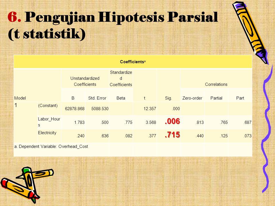 6. Pengujian Hipotesis Parsial (t statistik) Coefficients a Model Unstandardized Coefficients Standardize d Coefficients tSig. Correlations BStd. Erro