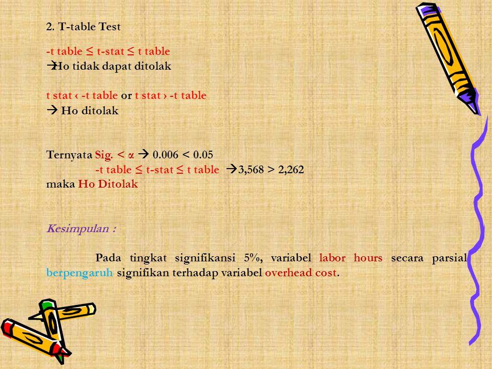 2. T-table Test -t table ≤ t-stat ≤ t table  Ho tidak dapat ditolak t stat ‹ -t table or t stat › -t table  Ho ditolak Ternyata Sig. < α  0.006 < 0