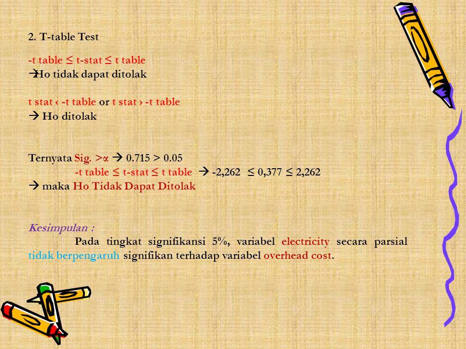 2. T-table Test -t table ≤ t-stat ≤ t table  Ho tidak dapat ditolak t stat ‹ -t table or t stat › -t table  Ho ditolak Ternyata Sig. >α  0.715 > 0.