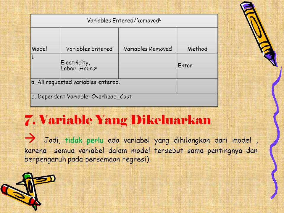 7. Variable Yang Dikeluarkan  Jadi, tidak perlu ada variabel yang dihilangkan dari model, karena semua variabel dalam model tersebut sama pentingnya