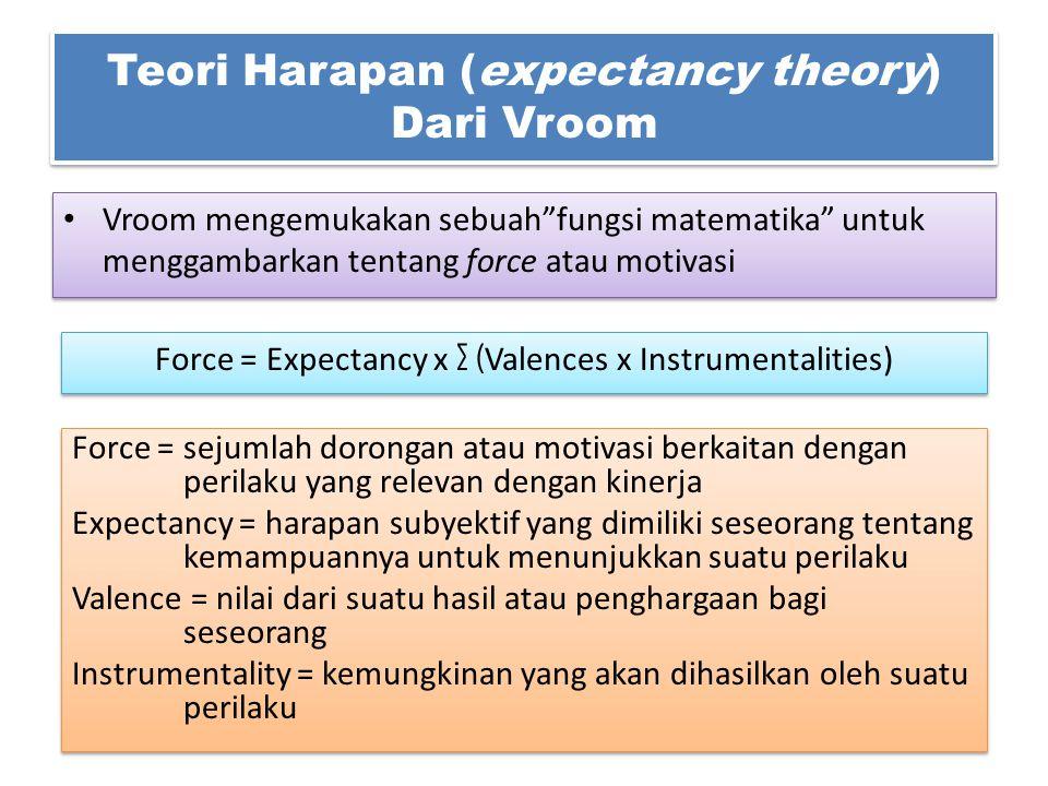 Teori Harapan (expectancy theory) Dari Vroom Vroom mengemukakan sebuah fungsi matematika untuk menggambarkan tentang force atau motivasi Force = Expectancy x ∑ ( Valences x Instrumentalities) Force = sejumlah dorongan atau motivasi berkaitan dengan perilaku yang relevan dengan kinerja Expectancy = harapan subyektif yang dimiliki seseorang tentang kemampuannya untuk menunjukkan suatu perilaku Valence = nilai dari suatu hasil atau penghargaan bagi seseorang Instrumentality = kemungkinan yang akan dihasilkan oleh suatu perilaku Force = sejumlah dorongan atau motivasi berkaitan dengan perilaku yang relevan dengan kinerja Expectancy = harapan subyektif yang dimiliki seseorang tentang kemampuannya untuk menunjukkan suatu perilaku Valence = nilai dari suatu hasil atau penghargaan bagi seseorang Instrumentality = kemungkinan yang akan dihasilkan oleh suatu perilaku