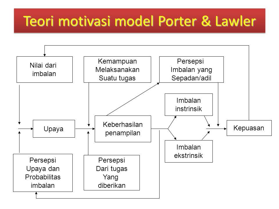 Teori motivasi model Porter & Lawler Nilai dari imbalan Kemampuan Melaksanakan Suatu tugas Persepsi Imbalan yang Sepadan/adil Upaya Keberhasilan penam