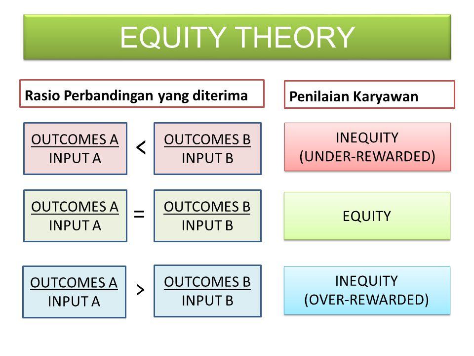 EQUITY THEORY Rasio Perbandingan yang diterima Penilaian Karyawan OUTCOMES A INPUT A OUTCOMES B INPUT B < INEQUITY (UNDER-REWARDED) INEQUITY (UNDER-REWARDED) OUTCOMES A INPUT A OUTCOMES B INPUT B = EQUITY OUTCOMES A INPUT A OUTCOMES B INPUT B > INEQUITY (OVER-REWARDED) INEQUITY (OVER-REWARDED)