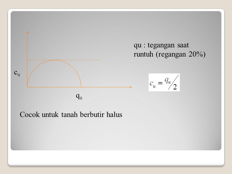 ququ cucu qu : tegangan saat runtuh (regangan 20%) Cocok untuk tanah berbutir halus