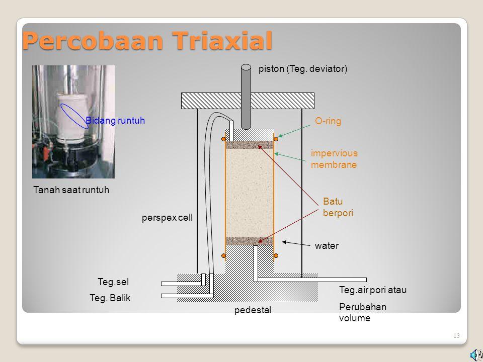 Percobaan Triaxial 13 Batu berpori impervious membrane piston (Teg. deviator) O-ring pedestal perspex cell Teg.sel Teg. Balik Teg.air pori atau Peruba