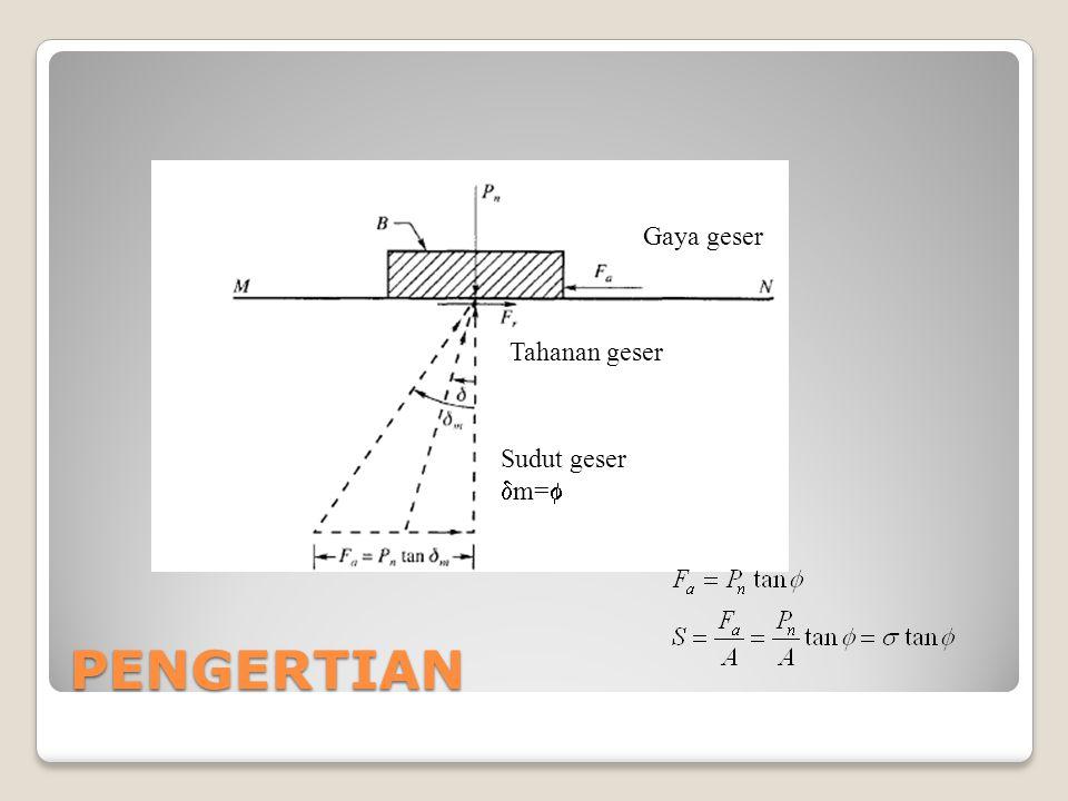 Jenis Percobaan Triaxial Jenis Percobaan Triaxial 14 Teg.