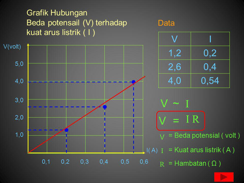 Grafik Hubungan Beda potensail (V) terhadap kuat arus listrik ( I ) 0,1 I( A) V(volt) 0,20,30,40,50,6 1,0 2,0 3,0 4,0 5,0 V  ~ V  R = V  R = Beda potensial ( volt ) = Kuat arus listrik ( A ) = Hambatan ( Ω ) VI 1,20,2 2,60,4 4,00,54 Data