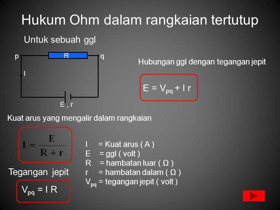 Hukum Ohm dalam rangkaian tertutup Untuk sebuah ggl Kuat arus yang mengalir dalam rangkaian I = Kuat arus ( A ) E = ggl ( volt ) R = hambatan luar ( Ω ) r = hambatan dalam ( Ω ) V pq = tegangan jepit ( volt ) E, r pq R I Tegangan jepit V pq = I R E = V pq + I r Hubungan ggl dengan tegangan jepit