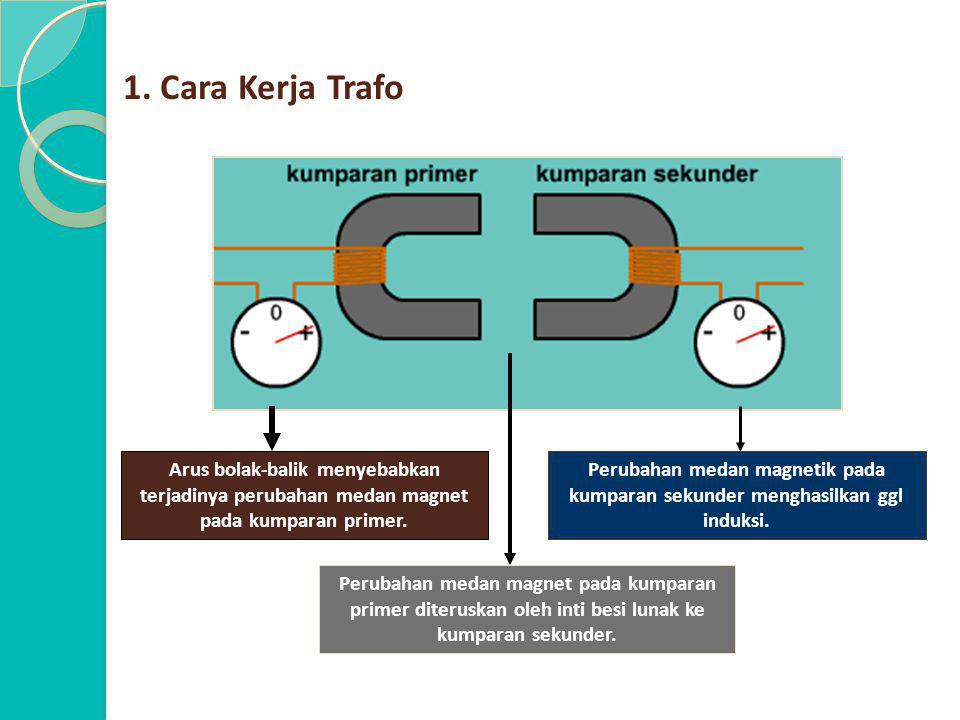 1. Cara Kerja Trafo Arus bolak-balik menyebabkan terjadinya perubahan medan magnet pada kumparan primer. Perubahan medan magnet pada kumparan primer d