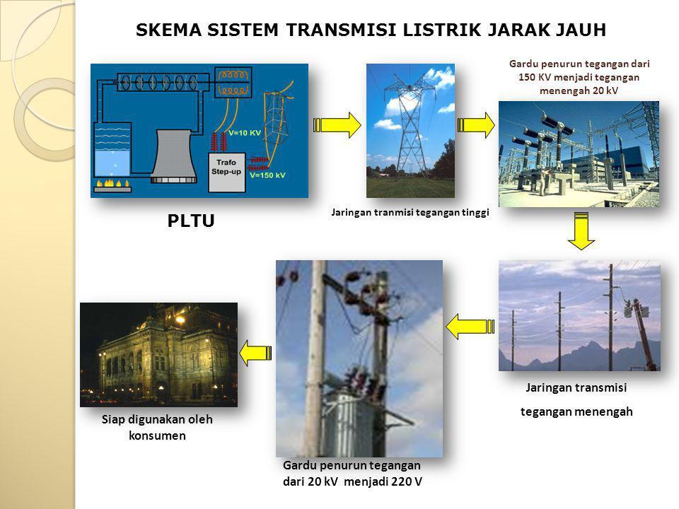 PLTU Jaringan tranmisi tegangan tinggi SKEMA SISTEM TRANSMISI LISTRIK JARAK JAUH Gardu penurun tegangan dari 150 KV menjadi tegangan menengah 20 kV Jaringan transmisi tegangan menengah Siap digunakan oleh konsumen Gardu penurun tegangan dari 20 kV menjadi 220 V