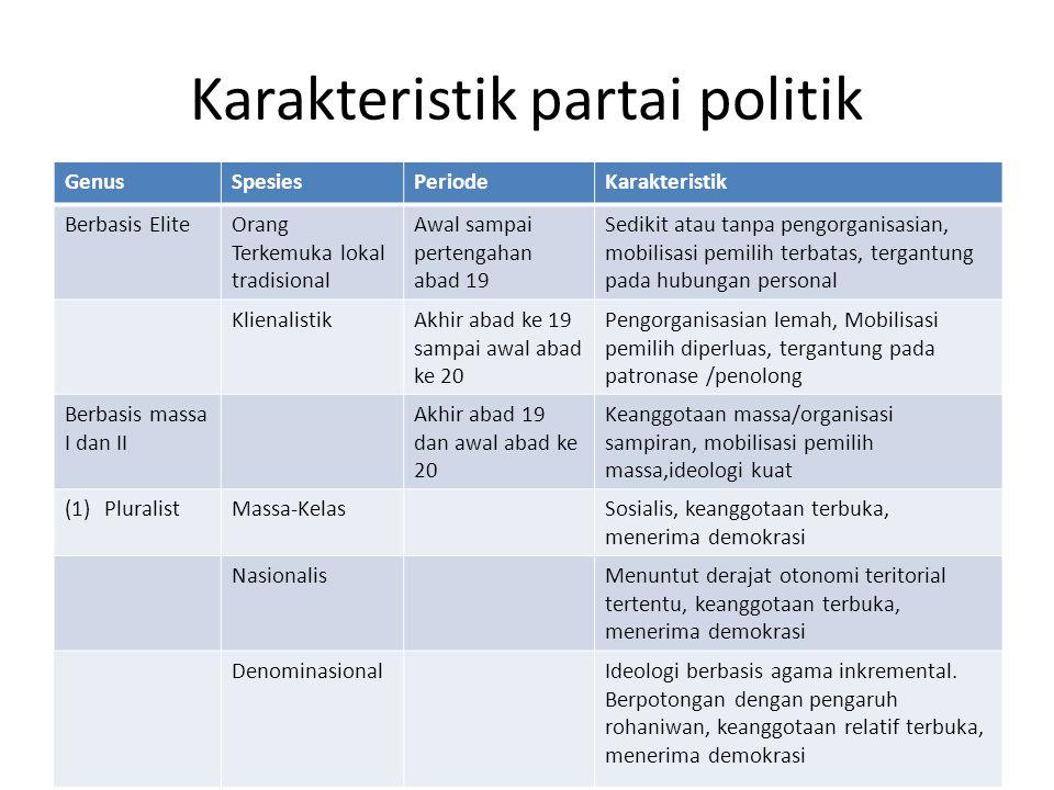 Karakteristik partai politik GenusSpesiesPeriodeKarakteristik Berbasis EliteOrang Terkemuka lokal tradisional Awal sampai pertengahan abad 19 Sedikit