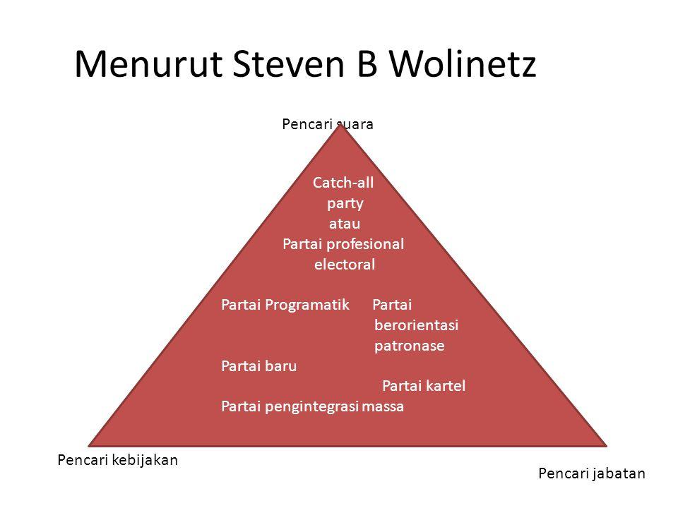 Menurut Steven B Wolinetz Pencari suara Pencari kebijakan Pencari jabatan Catch-all party atau Partai profesional electoral Partai Programatik Partai