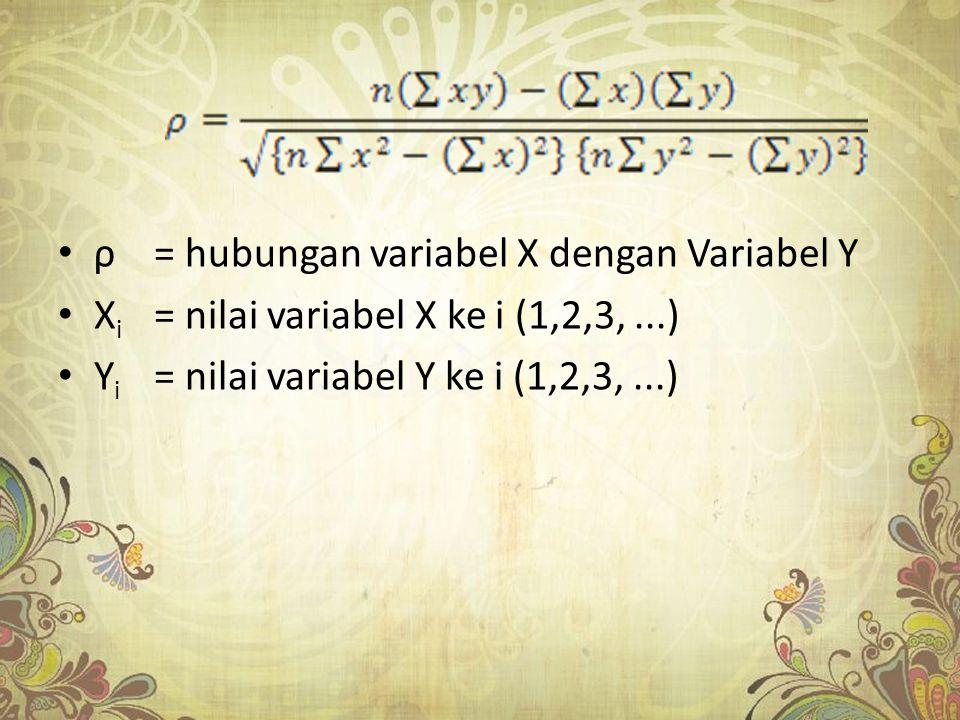 ρ= hubungan variabel X dengan Variabel Y X i = nilai variabel X ke i (1,2,3,...) Y i = nilai variabel Y ke i (1,2,3,...)