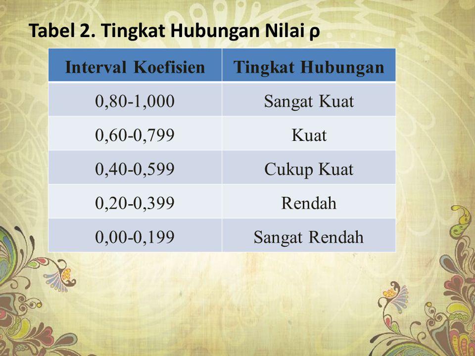 Tabel 2. Tingkat Hubungan Nilai ρ Interval KoefisienTingkat Hubungan 0,80-1,000Sangat Kuat 0,60-0,799Kuat 0,40-0,599Cukup Kuat 0,20-0,399Rendah 0,00-0