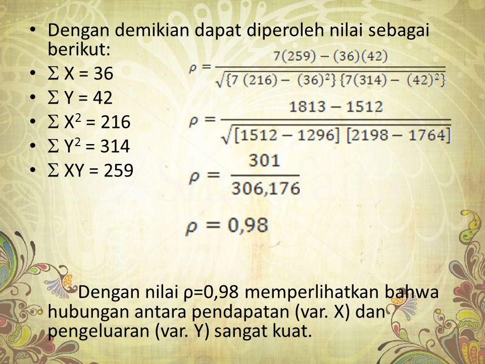 Dengan demikian dapat diperoleh nilai sebagai berikut:  X = 36  Y = 42  X 2 = 216  Y 2 = 314  XY = 259 Dengan nilai ρ=0,98 memperlihatkan bahwa h