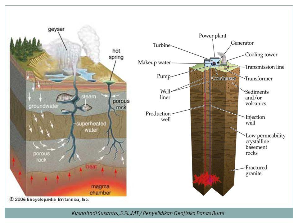 Kusnahadi Susanto.,S.Si.,MT / Penyelidikan Geofisika Panas Bumi