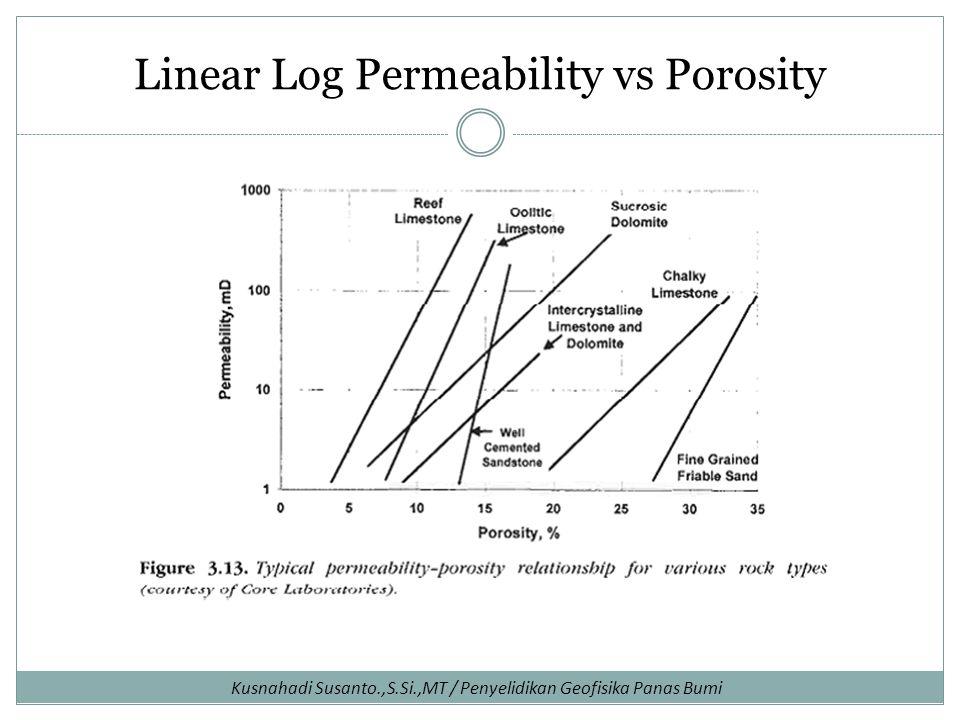 Kusnahadi Susanto.,S.Si.,MT / Penyelidikan Geofisika Panas Bumi Linear Log Permeability vs Porosity
