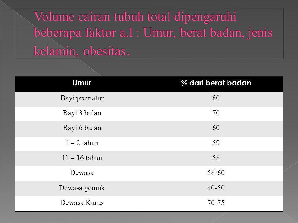 Umur% dari berat badan Bayi prematur80 Bayi 3 bulan70 Bayi 6 bulan60 1 – 2 tahun59 11 – 16 tahun58 Dewasa58-60 Dewasa gemuk40-50 Dewasa Kurus70-75